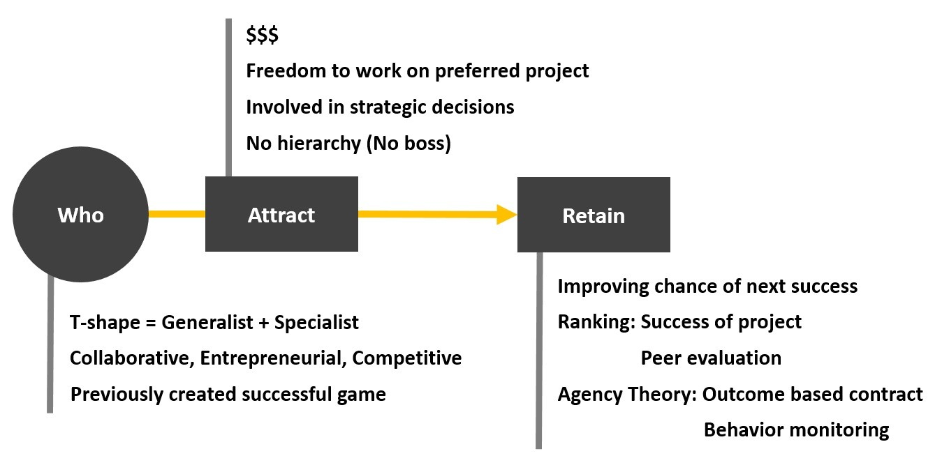 Valve Software Talent Management Process