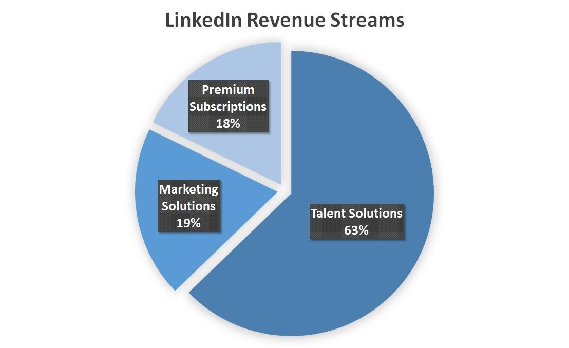LinkedIn Revenue streams